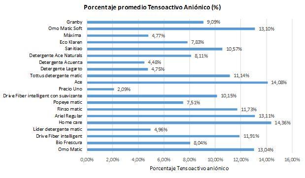 Gráfico Porcentaje Tensoactivo Aniónico SERNAC Detergentes