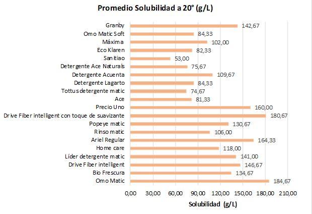 Gráfico Promedio Solubilidad a 20° SERNAC Detergentes