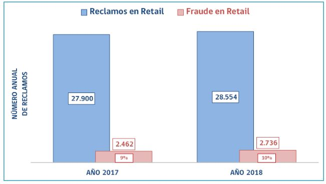 Gráfico Estudio Retail Financiero