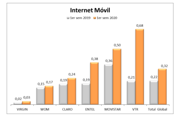Reclamos Internet Móvil