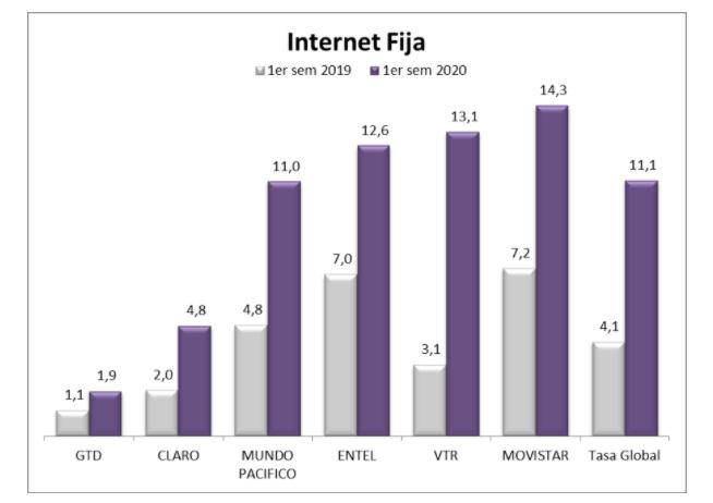 Reclamos Internet Fija