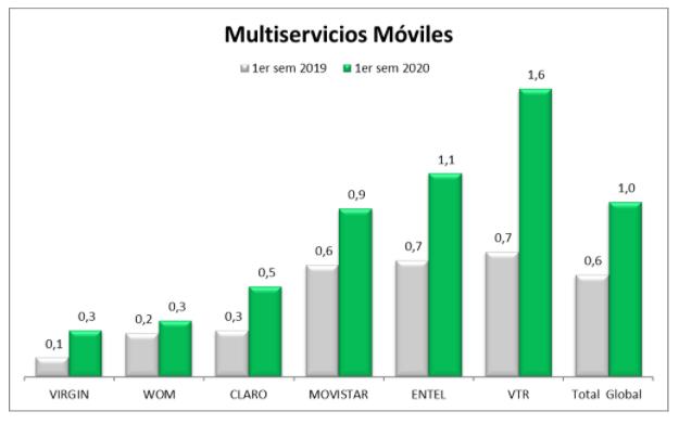 Reclamos Multiservicios Móviles