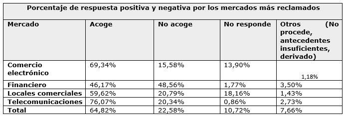 Porcentajes de respuesta