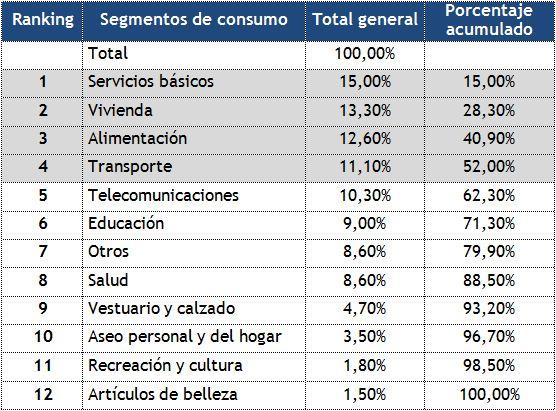 estudio radiografía al presupuesto familiar 2012 en chile sernac