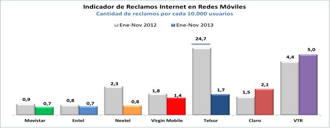 5385800f70c SERNAC Y SUBTEL dan a conocer Ranking de Reclamos en el Mercado de ...